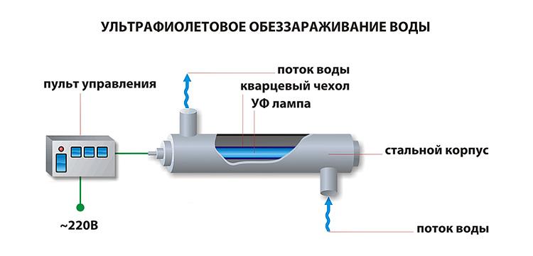 Лампа для обеззараживания воды: эффективная очистка УФ-лучами